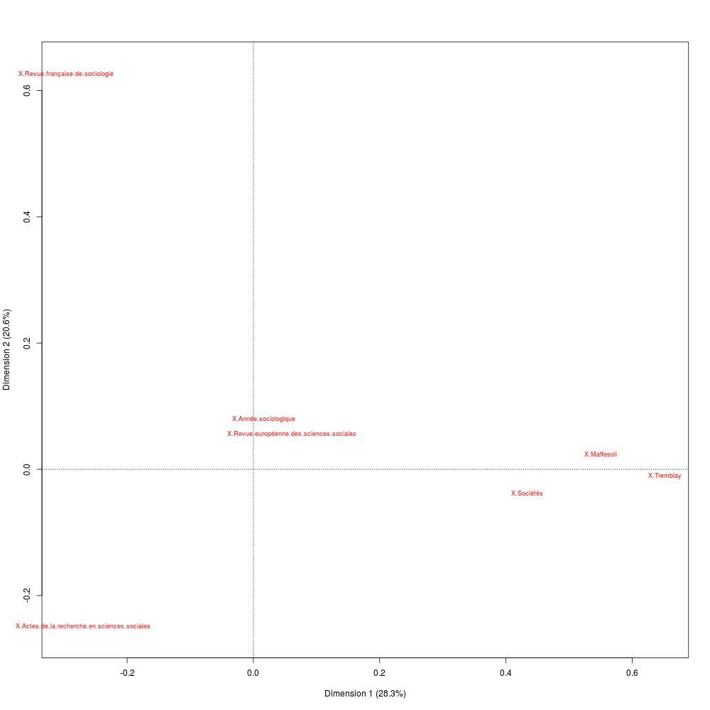 Figure 2: proximité de Tremblay, Maffesoli et Sociétés dans l'espace discursif des revues de sociologie