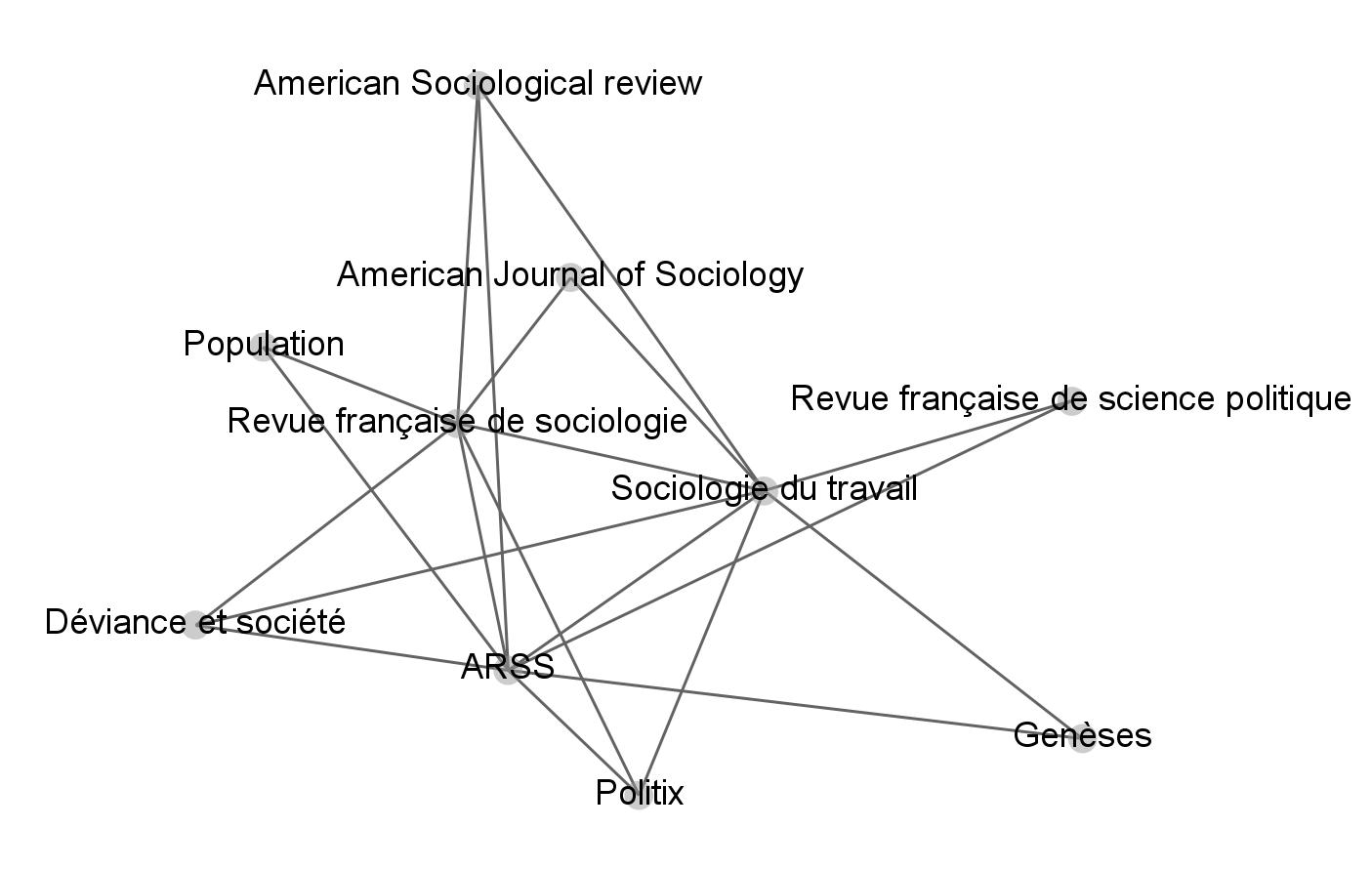 Figure 4 : Réseau d'intercitation des principales revues de sociologie française