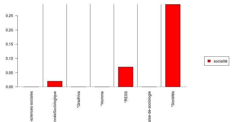 Tableau 1: Fréquence relative du mot «socialité» dans les revues de sociologie et d'anthropologie